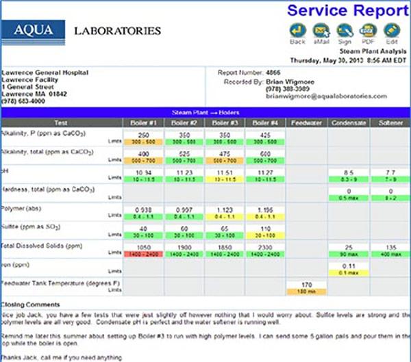 The Aqua Labs Report